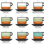 Infográfico: Drinks de Café Ilustrados
